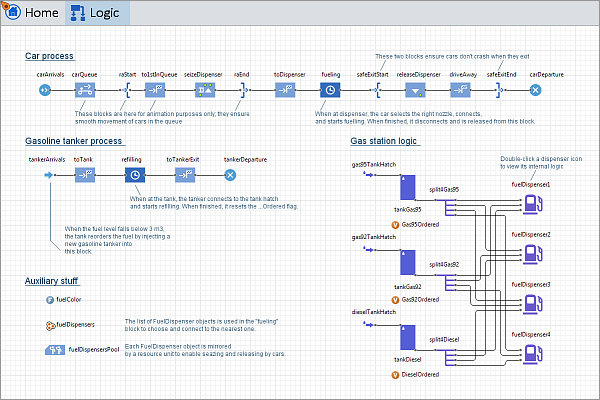 Screen of GS flowchart