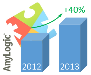 AnyLogic North America Announces a 40% Sales Increase in 2013!