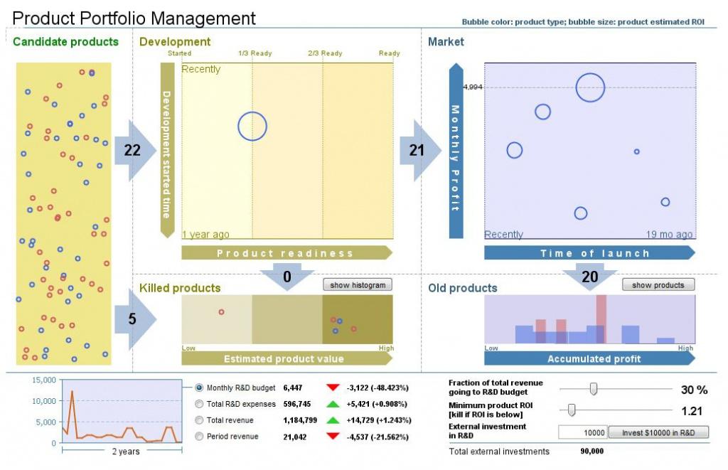 產品組合管理研模式