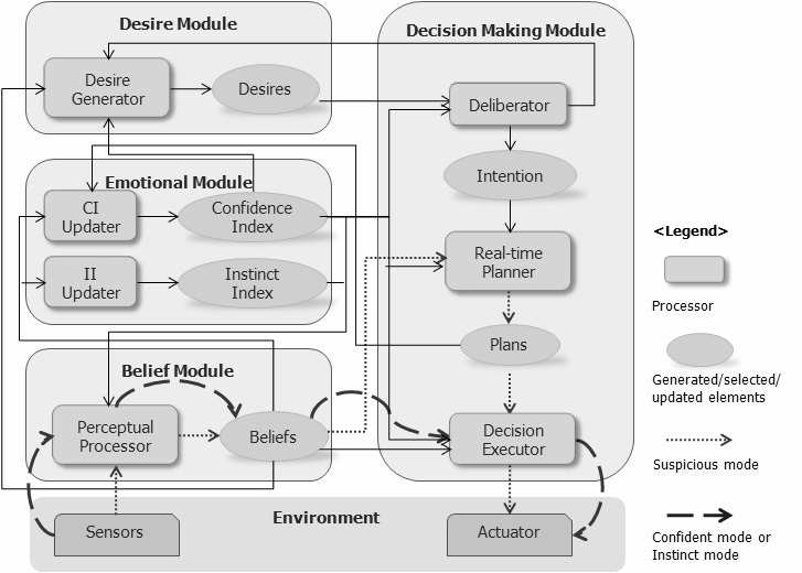 Dynamic Learning in Human Decision Behavior for Evacuation Scenarios under BDI Framework