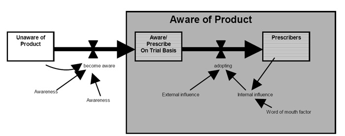 Physician Awareness Model