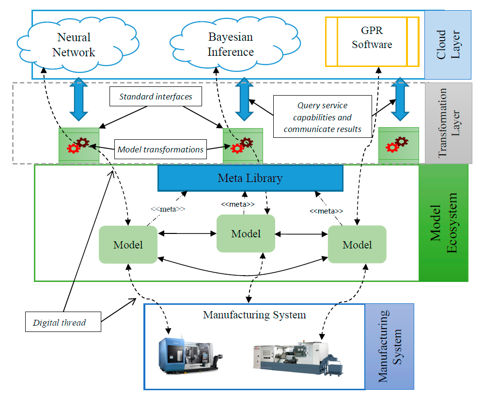 Simulation-based analytics framework for a virtual factory