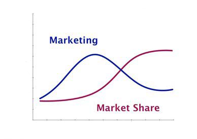 Marketing and market share