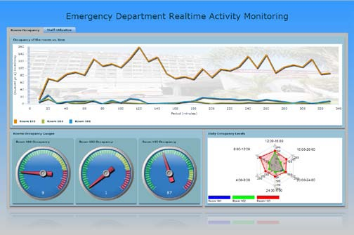 Toward Simulation-Based Real-Time Decision-Support Systems for Emergency Departments