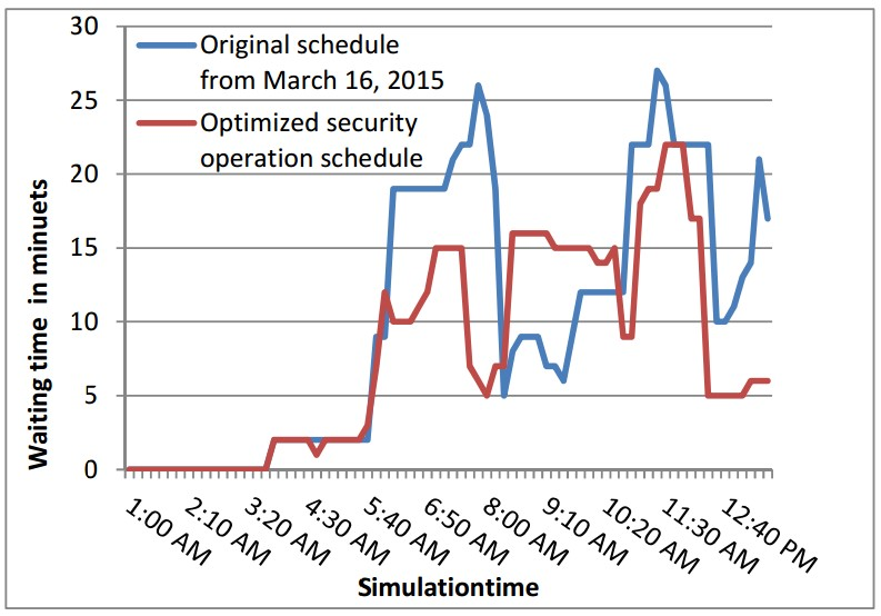 Optimized security operation schedule