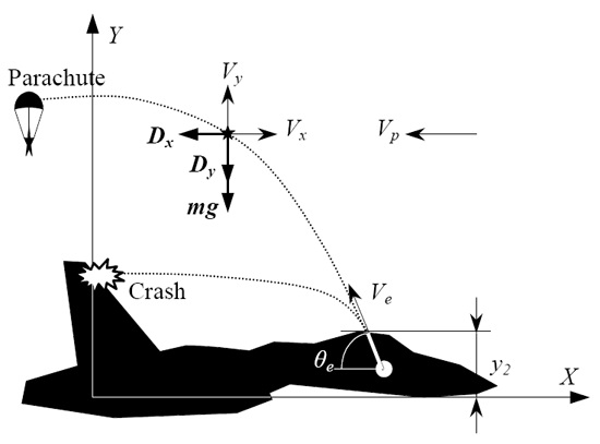 Airplane Ejection Process