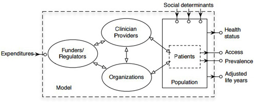 Healthcare System Model Structure