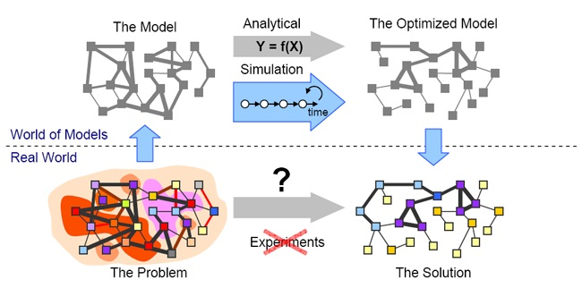 Analytical (Static) and Simulation (Dynamic) Modeling